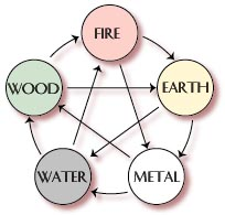 Five Element Diagram